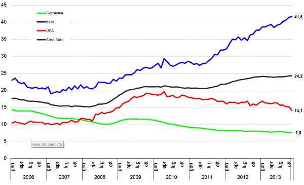 graf 9 disoc giov.png