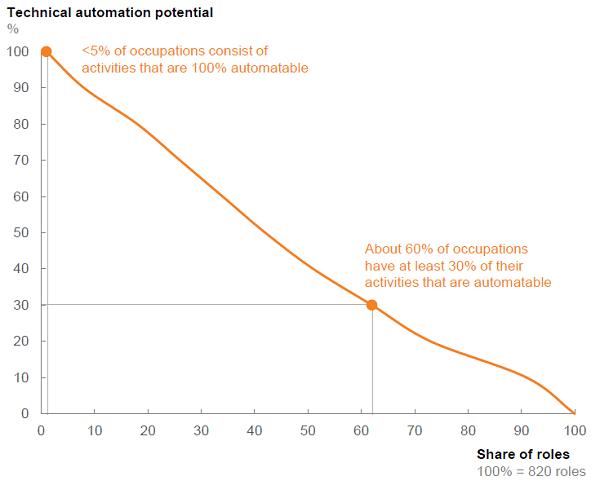 immagine 1 - potenziale automazione