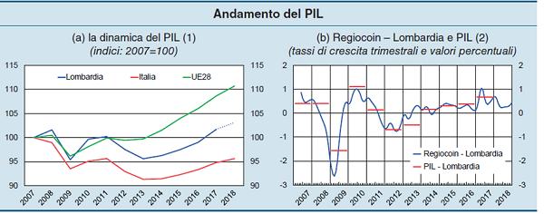 immagine 2 - andamento PIL