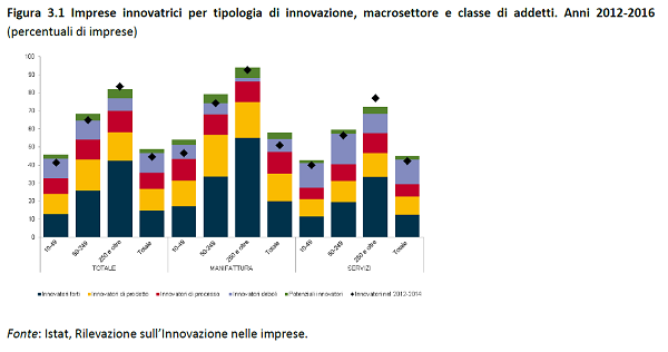 immagine 5 - imprese innovatrici