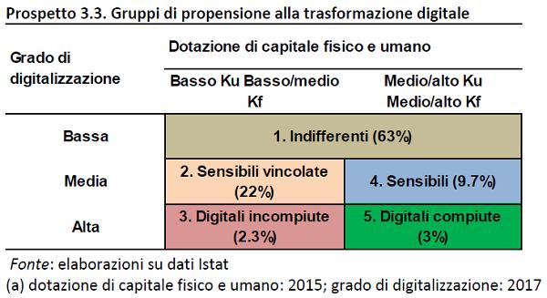 immagine 6 - propensione digitale