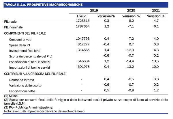 imm1 - previsioni macroeconomiche