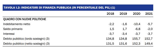 imm2 - indicatori finanza pubblica
