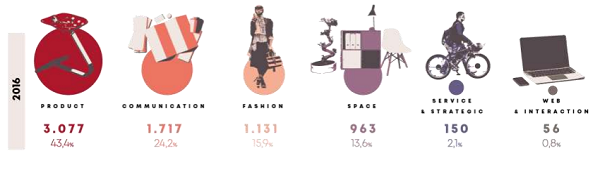 immagine 5 - diplomati designer cosa