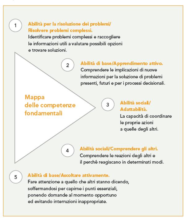 imm4 - fondamentali