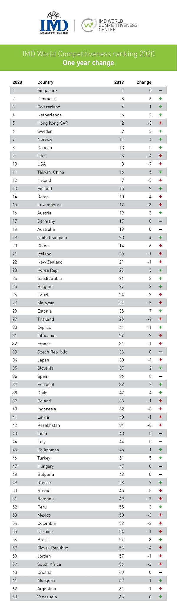 imm1 - IMD ranking20 leggibile