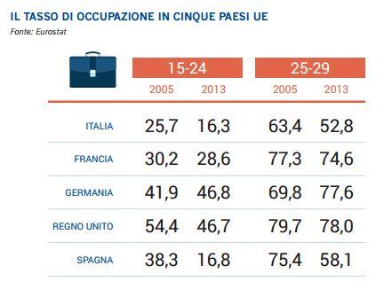 tassi di occupazione