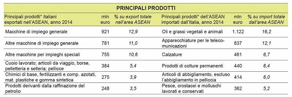 grafico 1 - prodotti