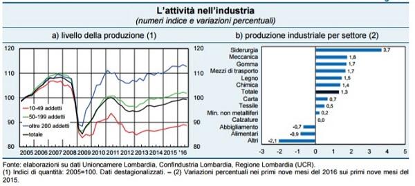 1 attività industriale