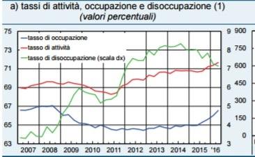 3 mercato del lavoro