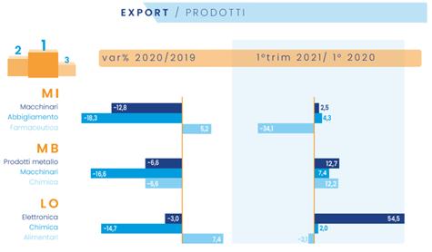 imm2 - export