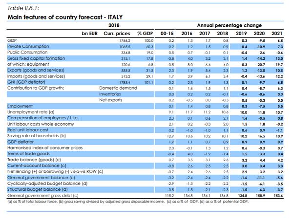 imm1 - previsioni commissione europea