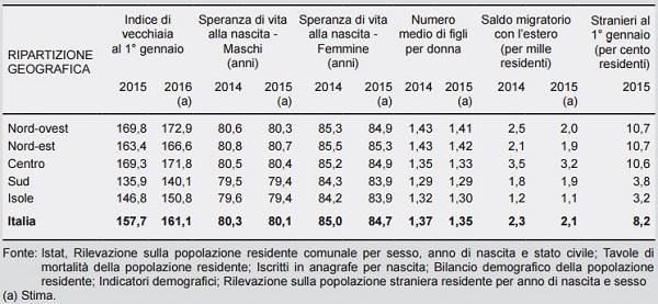 2 indicatori demografici