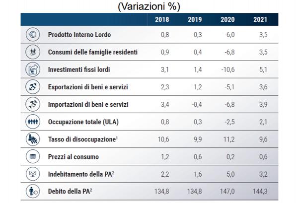 imm2 - indicatori econom