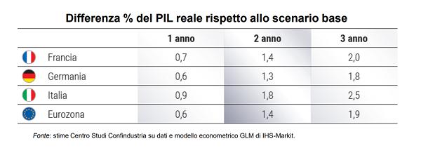 imm3 - %pil scenario