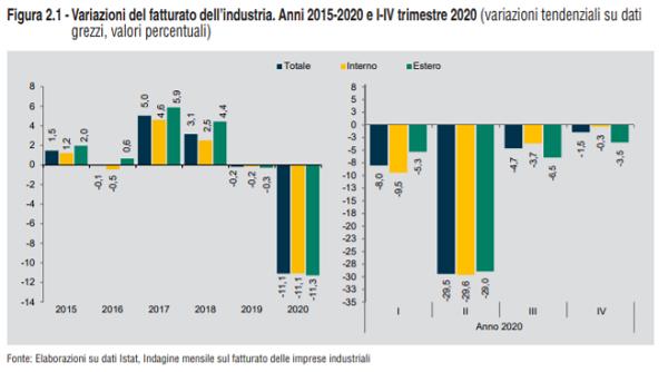 imm4 - fatturato industria