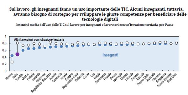 immagine 3 - intensità uso TIC
