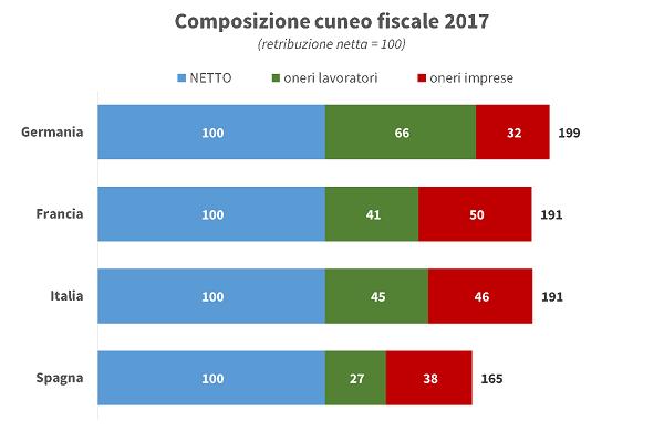 imm 2 - composizione cuneo fiscale
