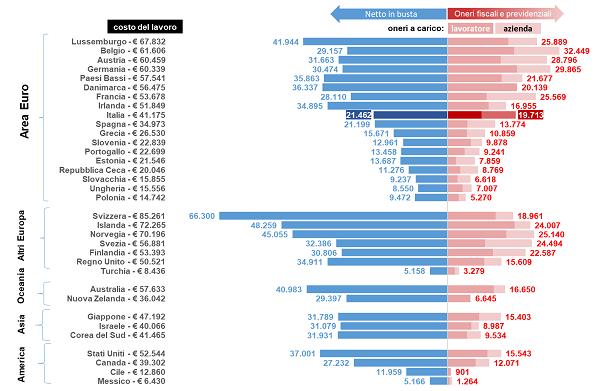 immagine 3 - costo del lavoro e netto busta paga