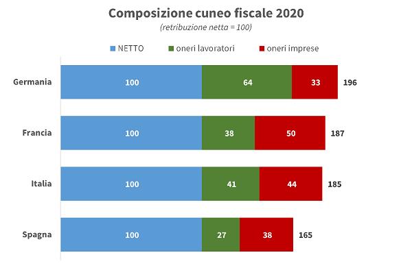 imm2 - cuneo fiscale 2020