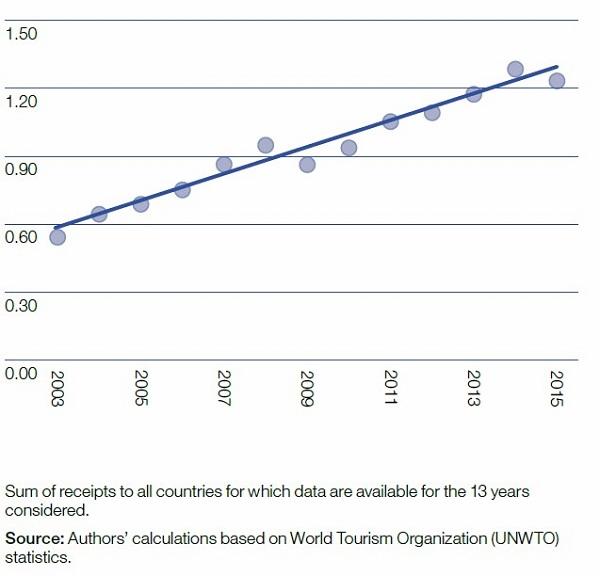 1 - crescita turismo