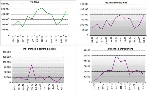 grafico7_settori.png