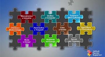 Gli Istituti Tecnici Superiori - ITS  e mondo del lavoro